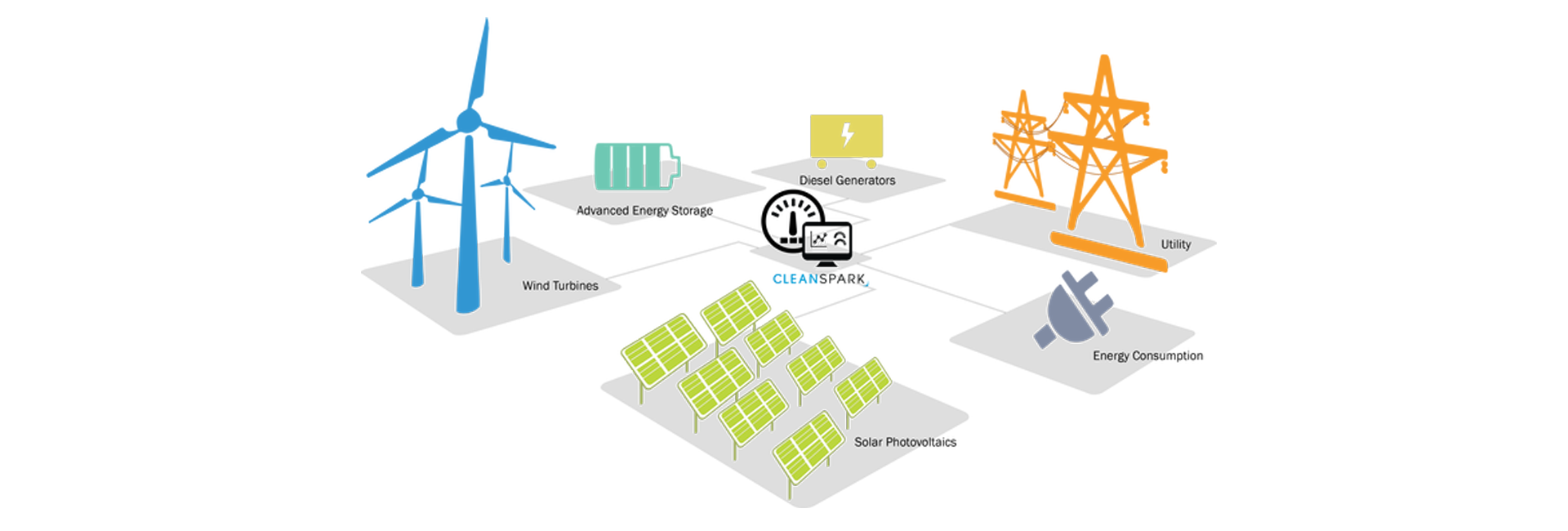 Microgrids, future of the grid