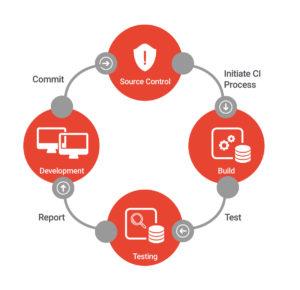 Kako Automatski Testovi Menjaju Pojam Kvaliteta Softvera