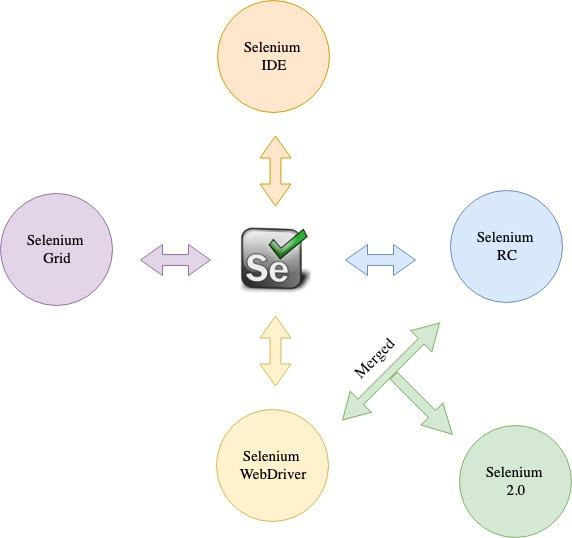 Selenium1