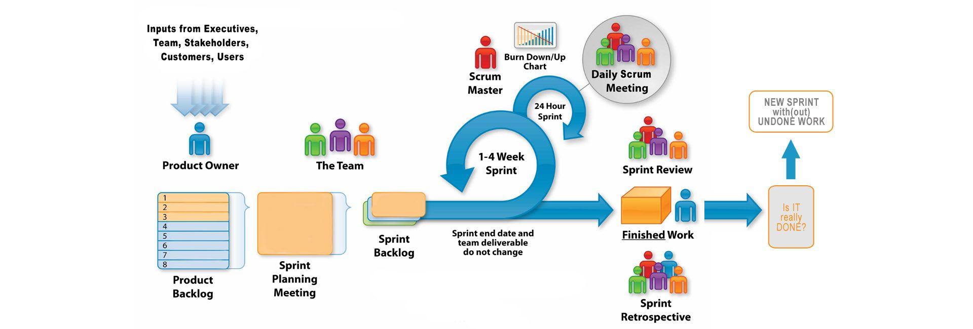 """Kako savladati """"scrum anti-paterne?  – izazovi u implementaciji scrum agilne metodologije u razvoju softvera"""