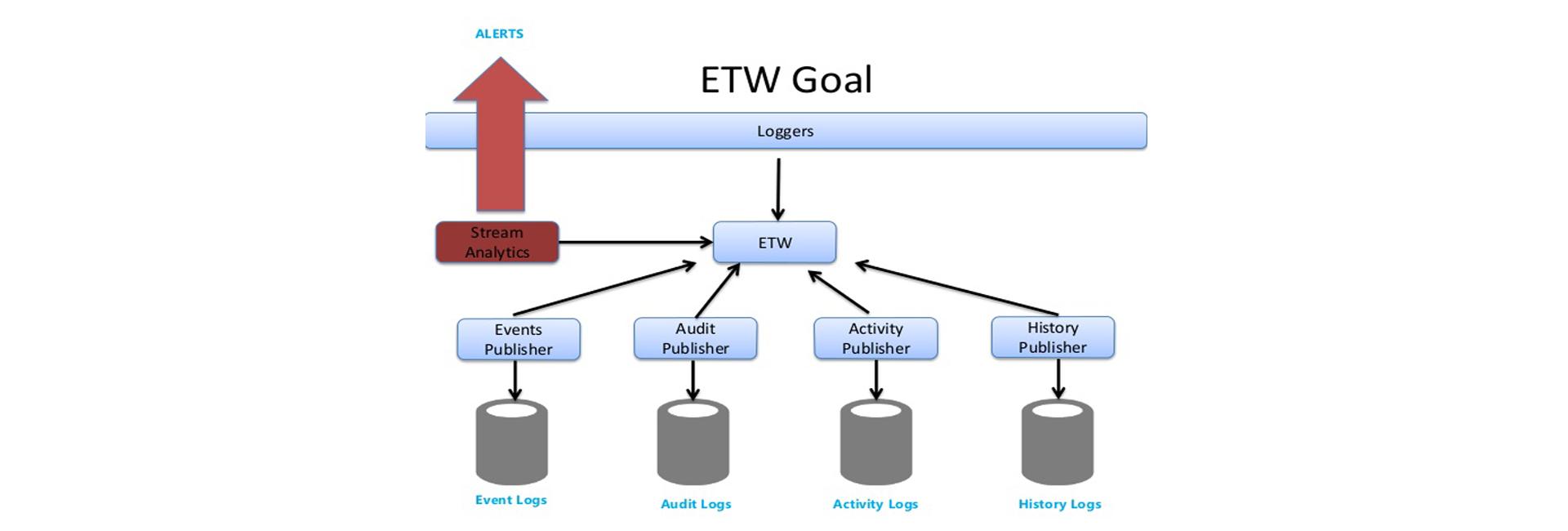 Efficient structured event logging